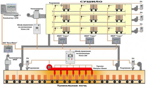 Модернизация кирпичных заводов