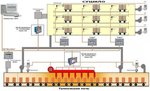 Линии для кирпичных заводов